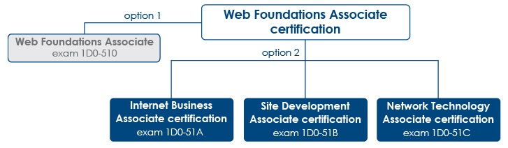 CIW Web Foundations Series